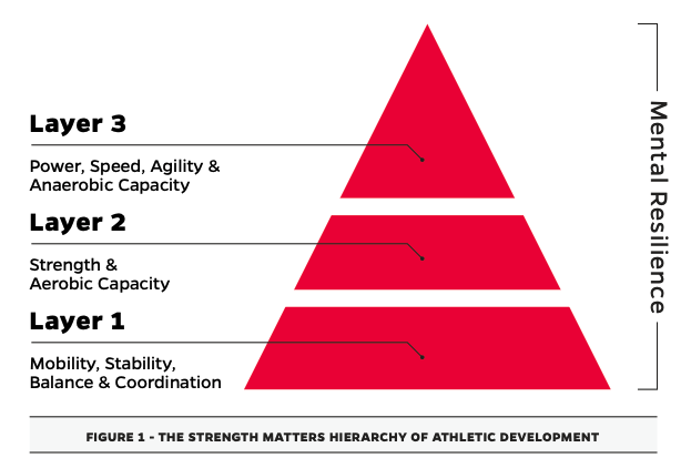 Strength Matters Hierarchy of Athletic Development